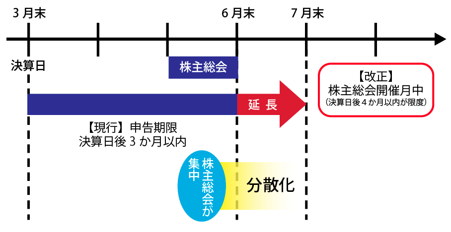 株主総会・申告期限のスケジュール例
